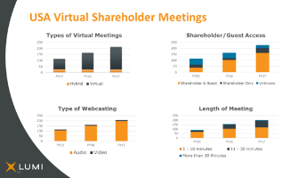 Having your cake and eating it too – Evolving Virtual Shareholder meetings